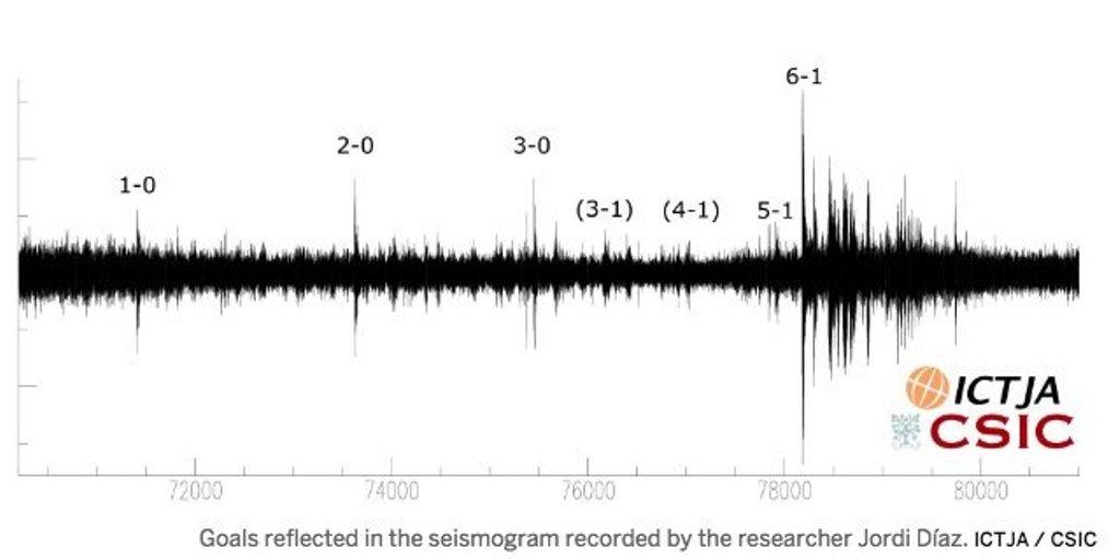 Χωρίς πλάκα: Σεισμός στο 6-1 της Μπάρσα!