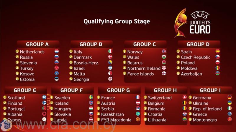 Οι αντίπαλοι της Εθνικής Γυναικών στην προκριματική φάση του Ευρωπαϊκού (πρόγραμμα)