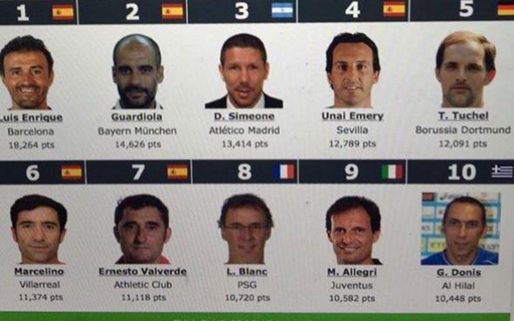 Ο Δώνης στους 10 καλύτερους προπονητές του κόσμου