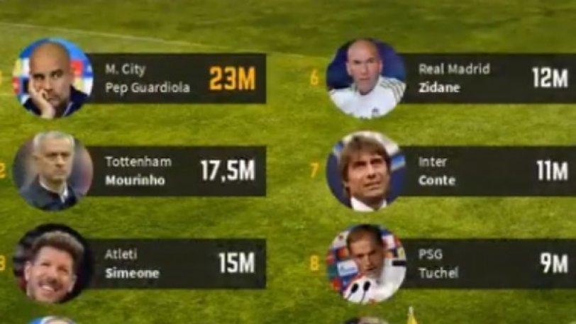 TOP-10: Οι πιο ακριβοπληρωμένοι προπονητές (vid)