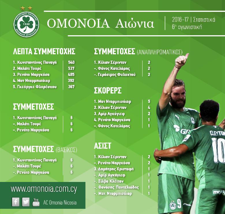 omonoia_stats